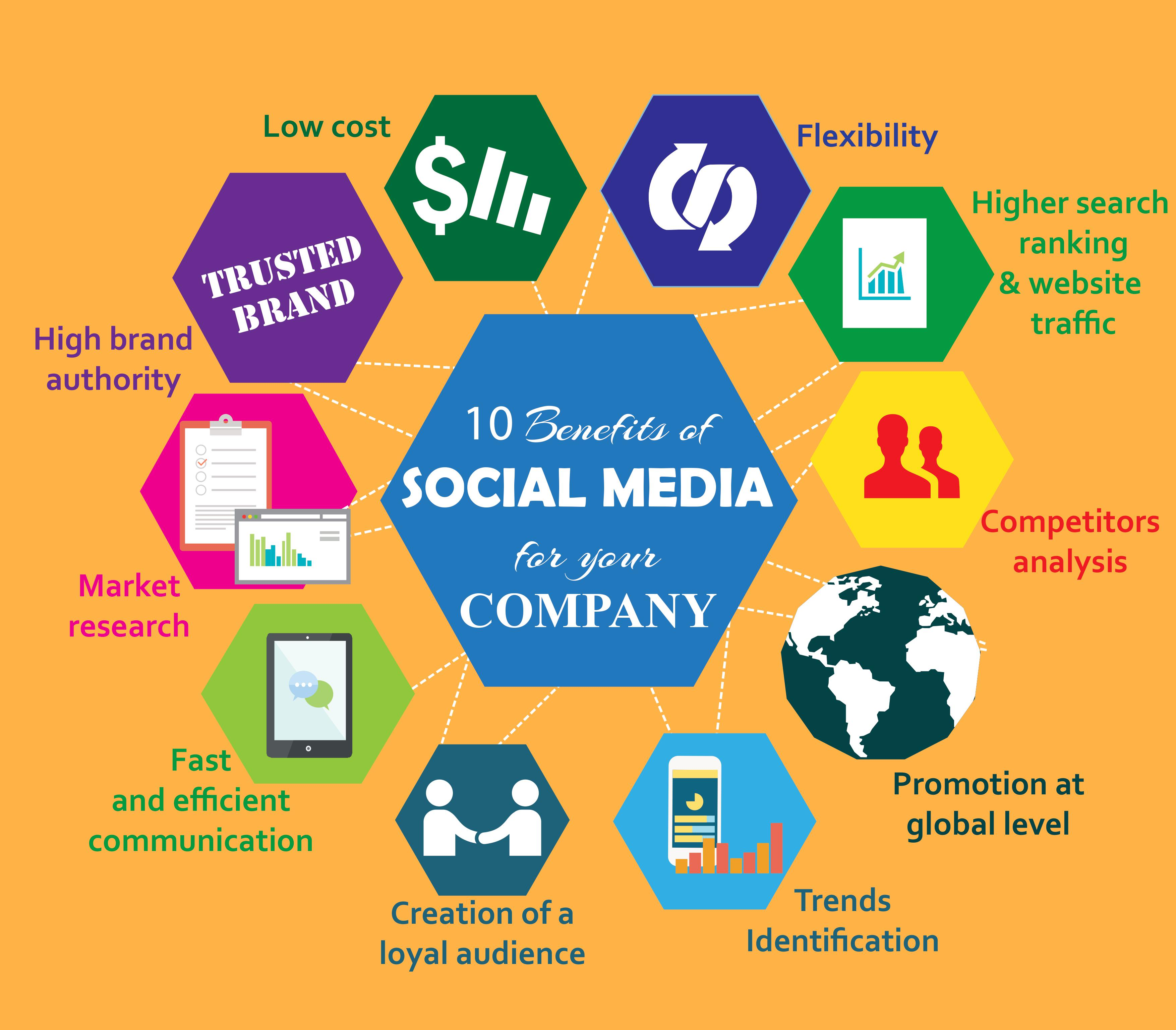 Benefits of social media use